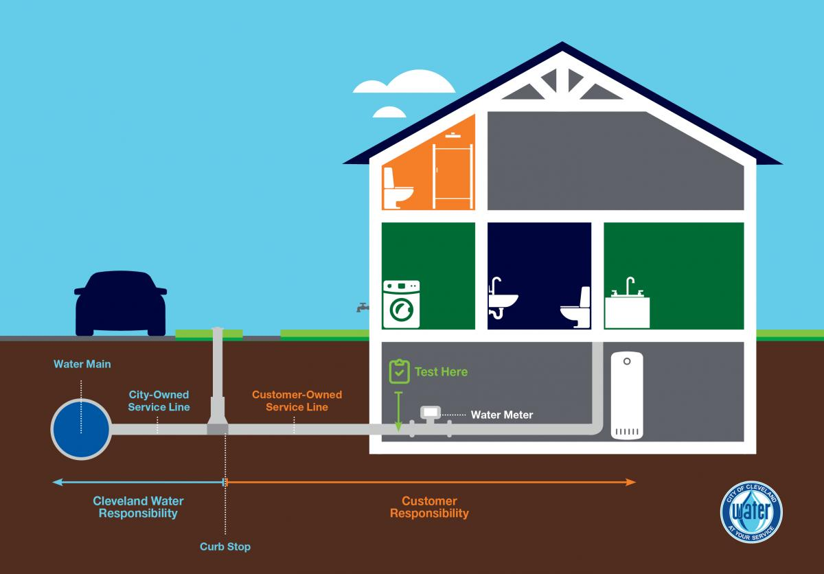 Home Tips | Cleveland Water Department